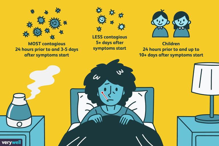 Grippe Wie Lange Ansteckend
